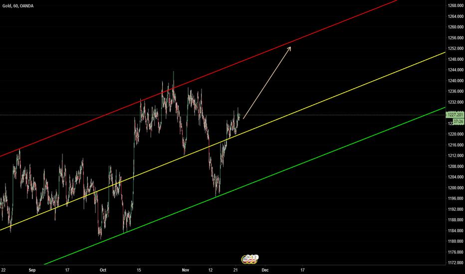 XAUUSD: XAUUSD - Gold - Buy