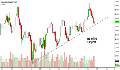 TCS: tcs looks bullish in short to medium term