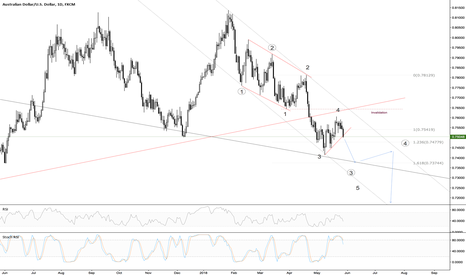 AUDUSD: AUDUSD almost completing 3rd wave
