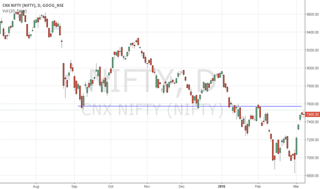 NIFTY: Blue line show strong Resi For Nifty