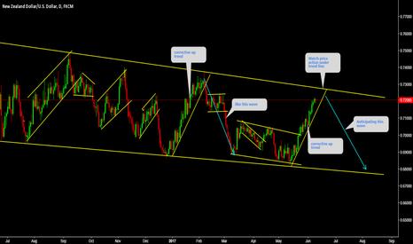 NZDUSD: NZDUSD Watch price action under trend line.