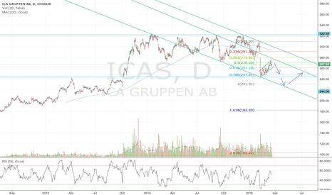 ICAS: ICA
