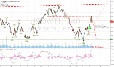 USDWTI: Crude oil rejected by the neckline resistance