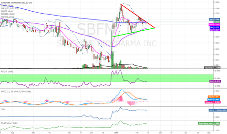 SBFM: $SBFM looking to breakout of triangle