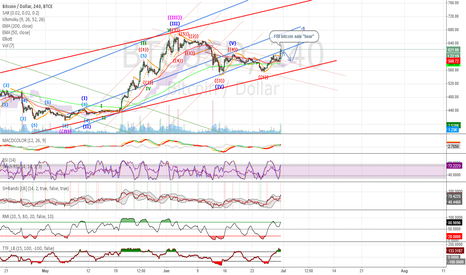 BTCUSD: Ready for $680 rocket.
