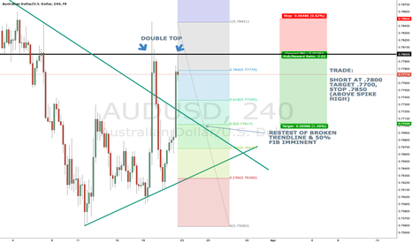 AUDUSD: SHORT TERM AUDUSD SHORT