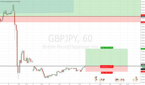GBPJPY: Long GBPJPY - Cup and Handle Pattern