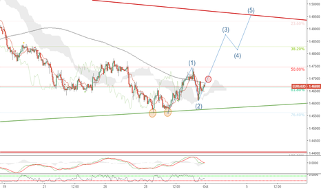 EURAUD: Idea a largo plazo