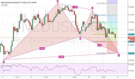 NZDUSD: LONG OPORTUNITY ON NZDUSD
