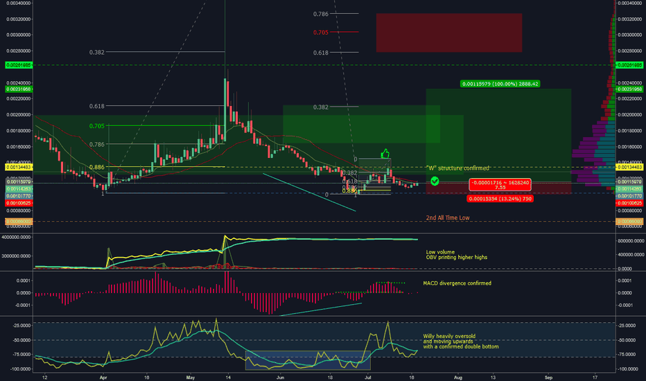 LUNBTC: LUN-BTC, confirmed double bottom near 2nd ATL