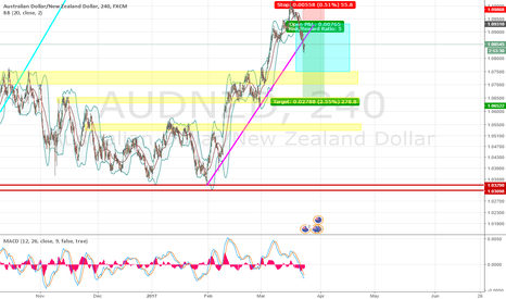 AUDNZD: AUDNZD reversal trade idea. looking for second entry