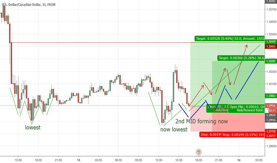 USDCAD: USDCAD is preparing to launch UP very high
