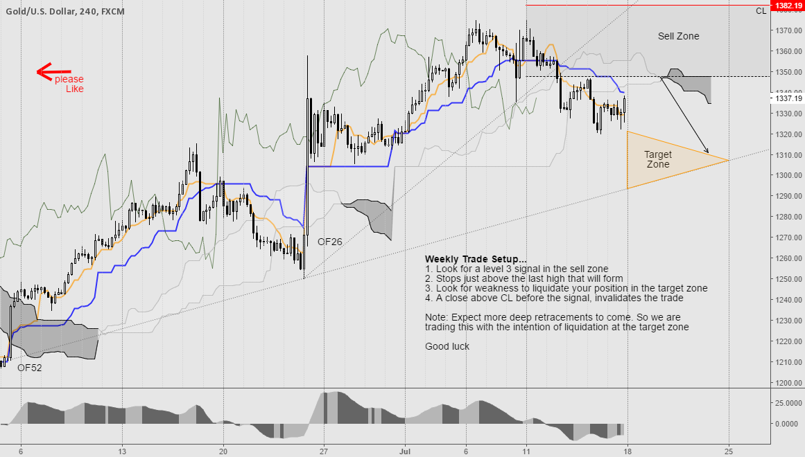 Gold Weekly Trade (18-22 July)