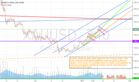 XAUUSD: Another Gold Trade on the 4 Hour Chart Presents Itself