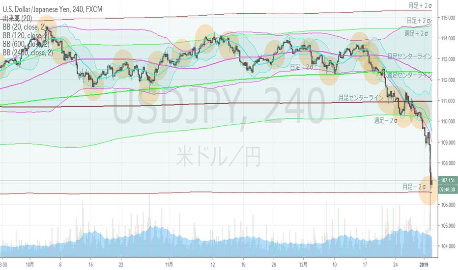 USDJPY: ドル円・4hBM、月足下方ブレイクへ。