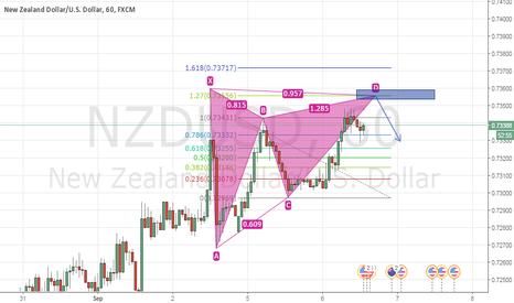 NZDUSD: Potential bearish gartley pattern my complete @ 0.7355