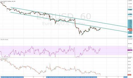 EURUSD: Confirmed bearish trend