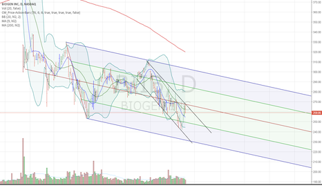 BIIB: SHORT BIIB TILL IT REACHES 235.00. OR ELSE GIVE ME JUST 1 REASON