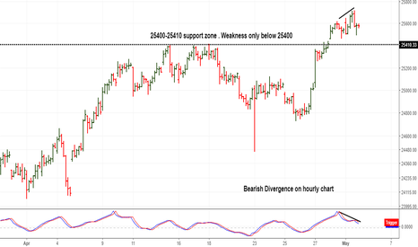 BANKNIFTY: Bearish divergence on hourly chart  . Weakness only below 25400