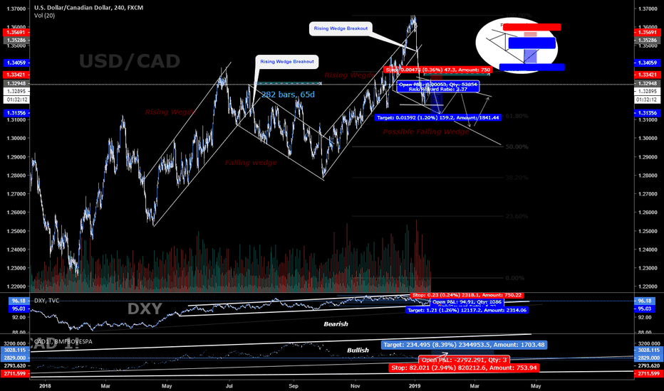 USDCAD: USD/CAD Falling Wedge Pattern! SHORT , Many pips to be made