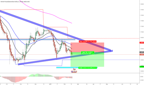GBPAUD: started this 2 days ago