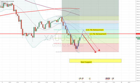 XAUUSD: Gold might retest 1333-1336 before moving down