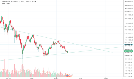 BTCUSD: BTC: Decision time, in the next month