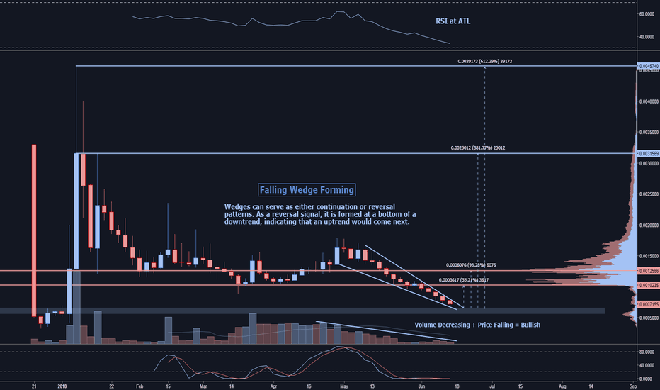 NEBLBTC: NEBL looking like a sweet buy near 6000 sats