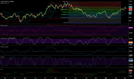 CL1!: #CL neutral for a few days