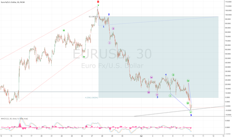 EURUSD: EURUSD - UP UP AND AWAY!!!!!!