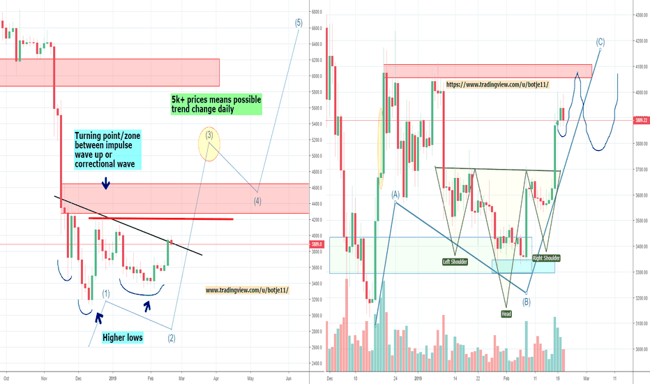 BTCUSD: Bitcoin's Big ABC Correction or Trend Change? Part 2