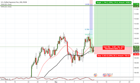 USDJPY: USDJPY LOOKS GOOD TO BUY