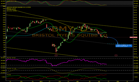 BMY: Short-Term Drop For BMY?