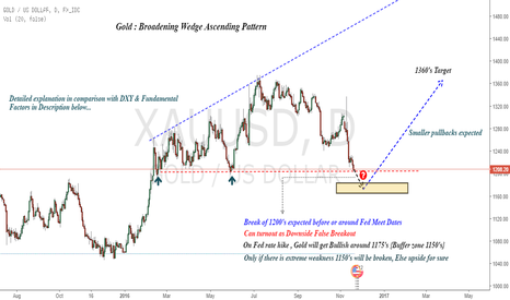 XAUUSD: Gold : More of Chakravuyh than Arjuna's Arrow !