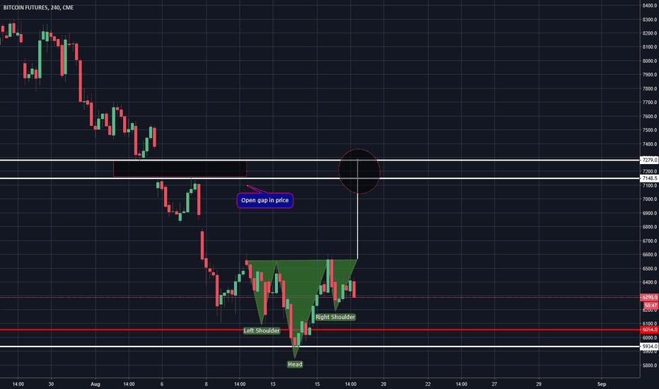 BTC1!: This gap could be filled sooner than I could imagine