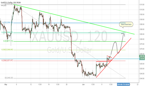 XAUUSD: gold, back to 1275?!