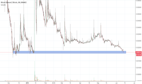 BCDBTC: bcd most likely to make a move here