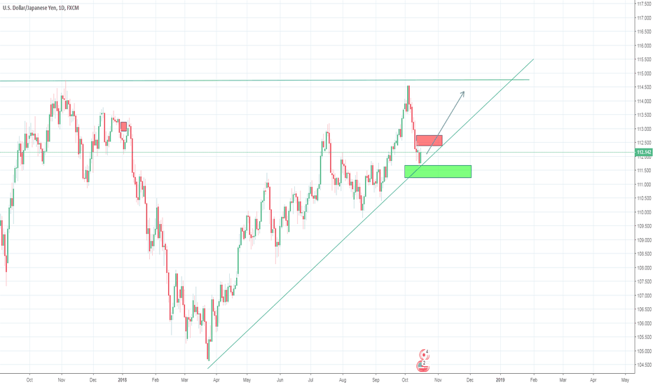 USDJPY: Still an upside