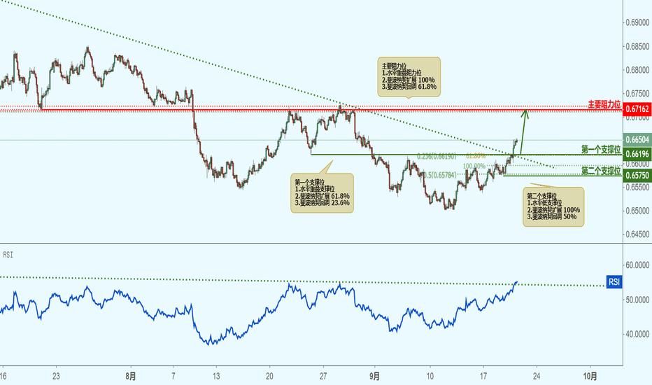 NZDUSD: NZDUSD 纽元兑美元(2小时图)-接近支撑位,反弹上涨!