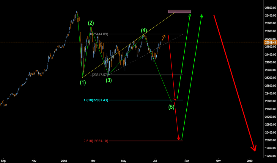 DJI: Wolfe wave + reflecting attitude