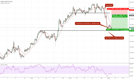 EURJPY: #26 : Closed Sell