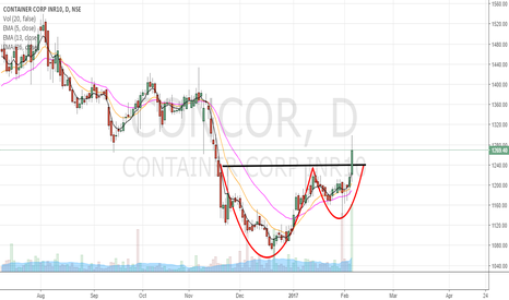 CONCOR: CUP AND HANDLE BREAKOUT
