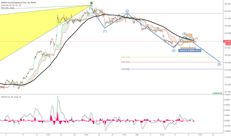 GBPJPY: [UK session]Wave 4 confirmed, GBPJPY Goving Down