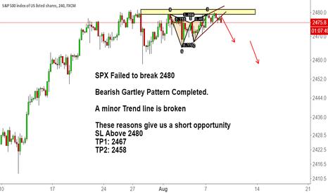 SPX500: SPX Failed to break 2480