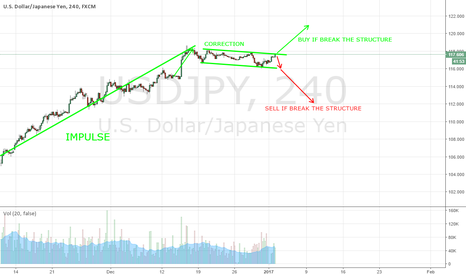 USDJPY: USDJPY - IN CORRECTION STRUCTURE