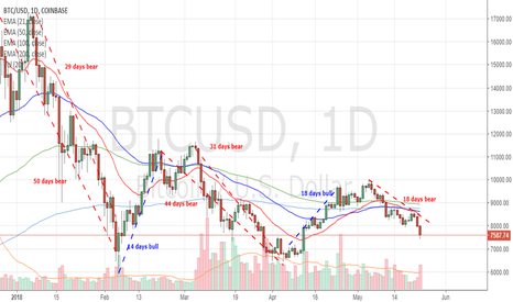 BTCUSD: Bearish bias for 10 days or more yet?