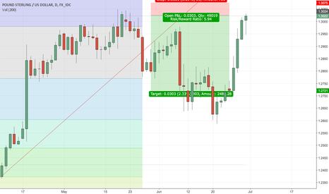 GBPUSD: Short set up on GBPUSD