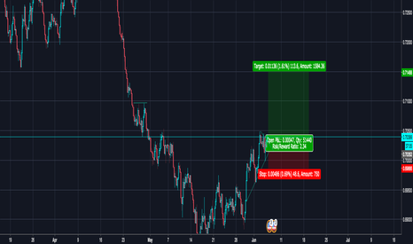 NZDUSD: Long NZDUSD Swing trade to 0.71200 and higher