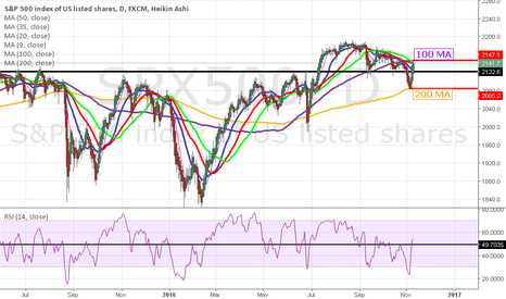 SPX500: SPX between 100 and 200 MA