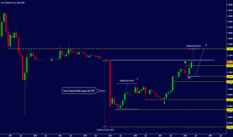 EURCHF: EUR/CHF - EYEING 2013 LEVELS? - LONG TERM VIEW